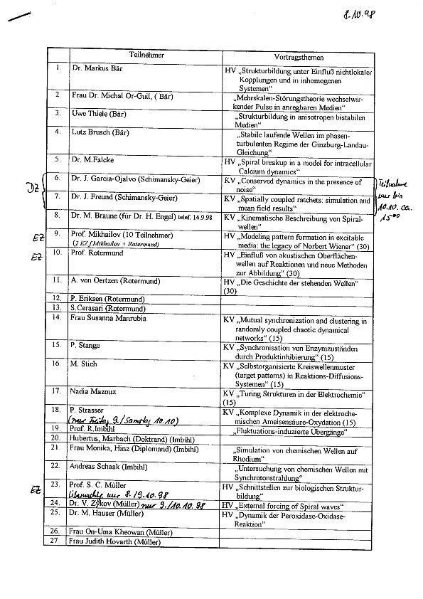 1998 Herbstseminar - List of participants